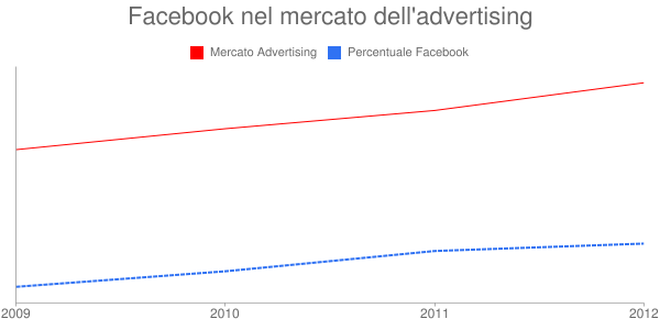 facebook nel mercato dell'advertisig