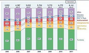 L'e-commerce non teme crisi +20 per cento rispetto al 2010